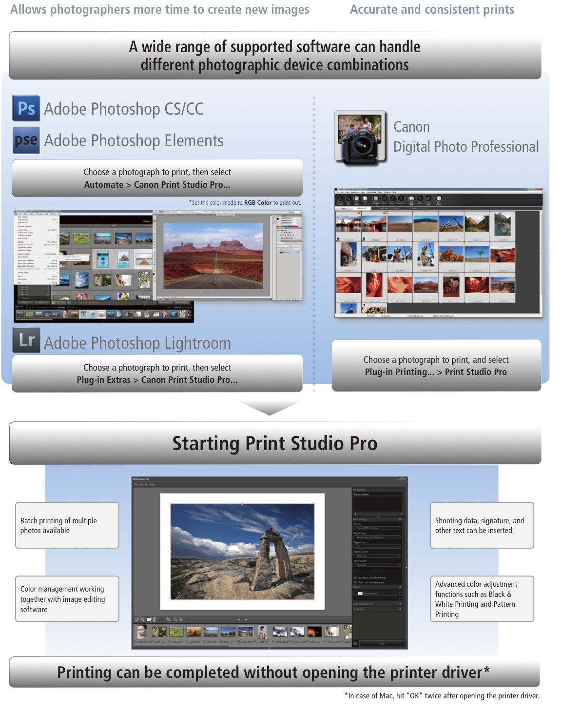 Seamless operation with image editing software makes printing much simpler