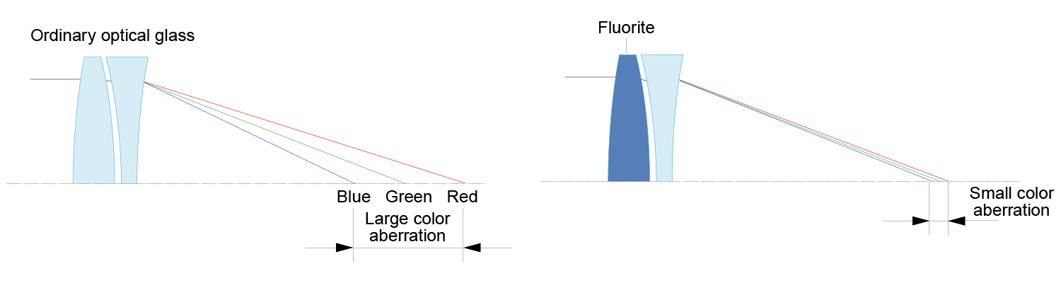Elimination of Chromatic Aberrations Using Fluorite