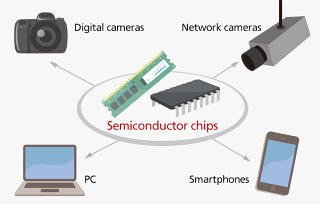 Semiconductor Device Applications