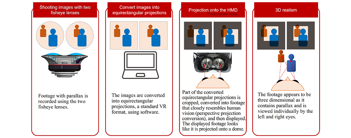 How VR images are created